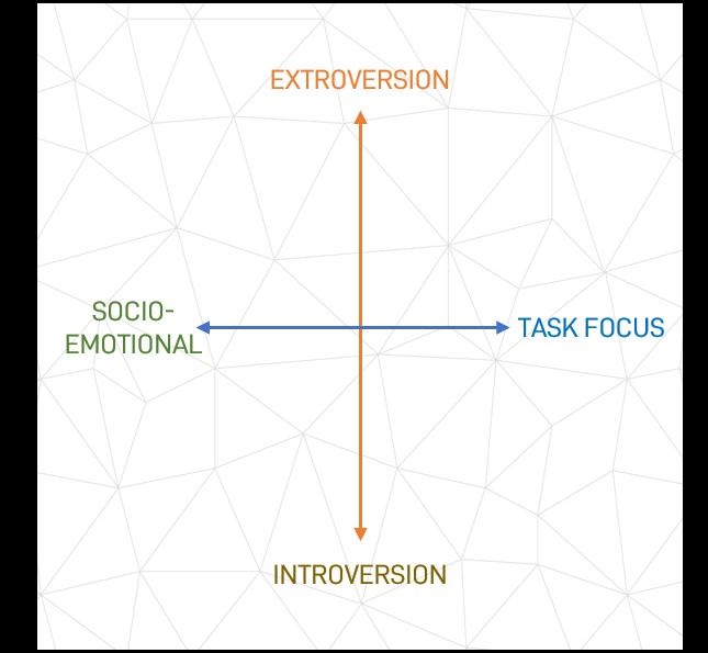 Graphic: Opposing Basic Behavioural Properties