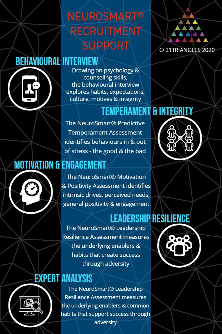 Neurosmart recruitment support infographic